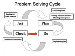 problem-solving-cycle