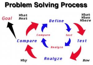 problem-solving-process