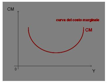Curva U_1