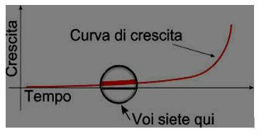 Curva U_2