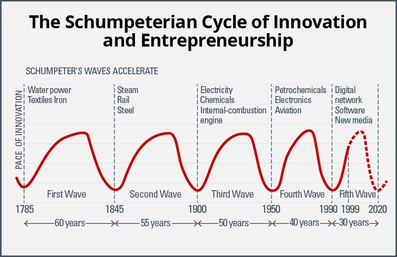 grafico_BusinessCoachingEfficace